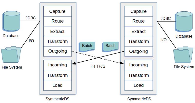 symmetricdsdesign2